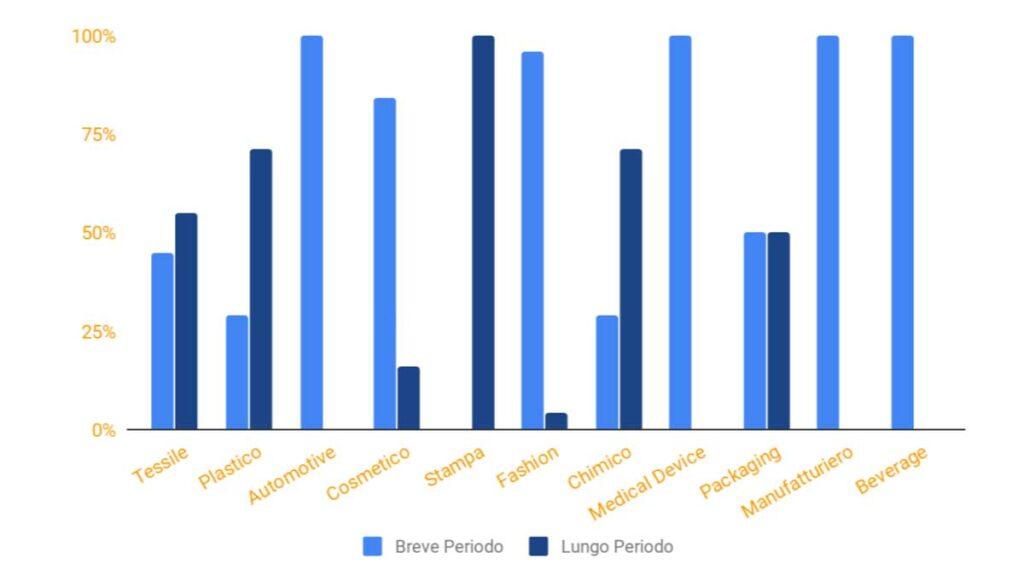 riconversione-aziendale-breve-lungo-periodo